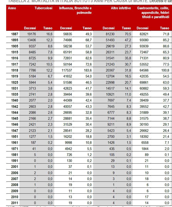 Mortalità infantile: dati Istat