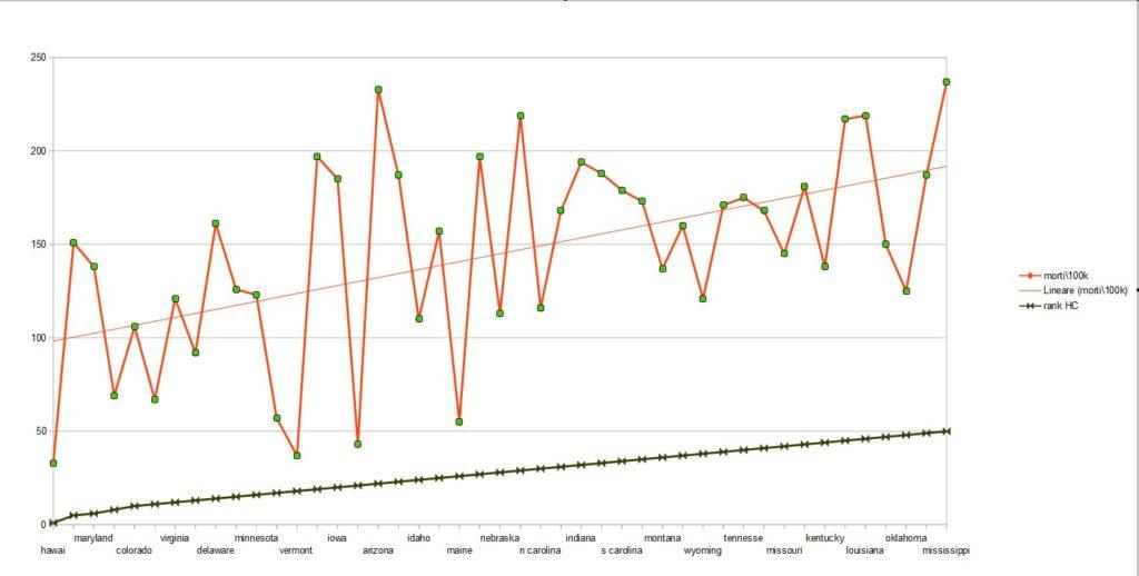 La brutalità dei dati Usa sulla Covid19